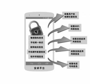 主流手机广告插件涉窃取隐私