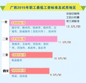 [图解]广西调整职工最低工资标准达1400元