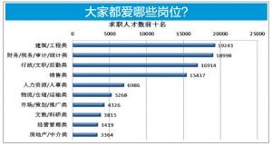 广西一季度平均月薪3645元 哪些岗位待遇好