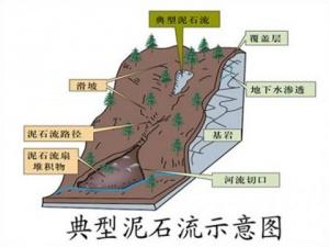 暴雨天行车注意事项及地质灾害预防提示