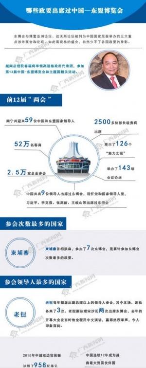 【知道·图解】哪些政要出席过中国—东盟博览会