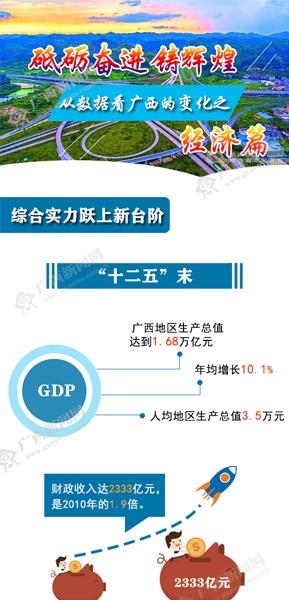 【桂刊】从数据看广西的变化之经济篇