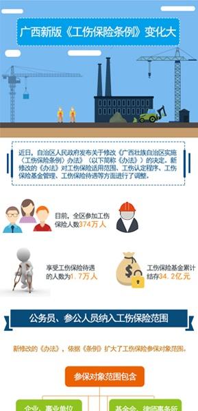 [桂刊]广西新版《工伤保险条例》变化大