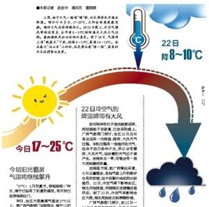 南宁20日气温高达27℃ 22日将迎来降温降雨刮大风