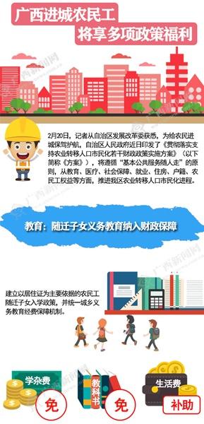 广西进城农民工将享多项政策福利