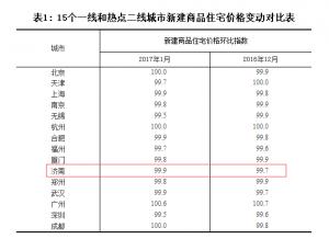 济南二手房房价21个月来首次下降 青岛烟台济宁都在涨