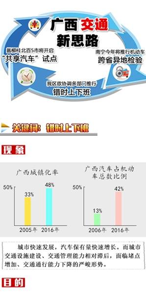 [桂刊]广西交通新思路