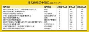 广西公务员考试报名结束 南宁一科员职位639人抢
