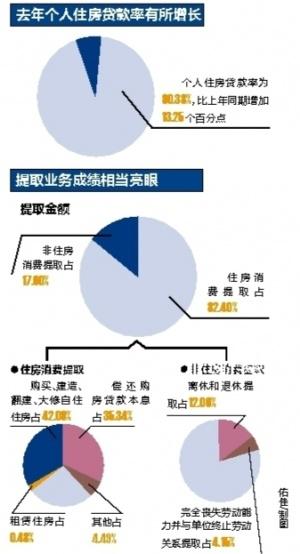 2016年南宁累计发放个人住房贷款137.51亿元