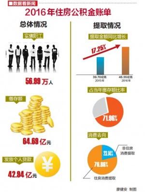 """南宁""""晒""""公积金年度报告 去年发放贷款42.94亿"""