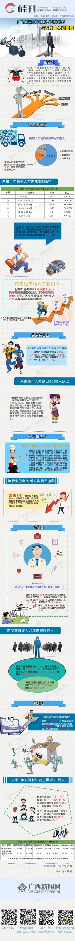 【桂刊】广西发布5大行业人才需要