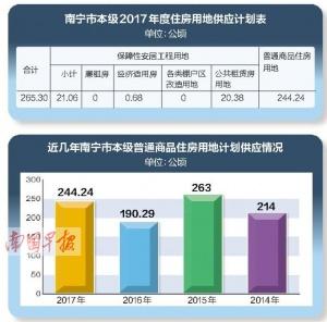 南宁市2017年商品住房用地增加 对调控楼市有作用