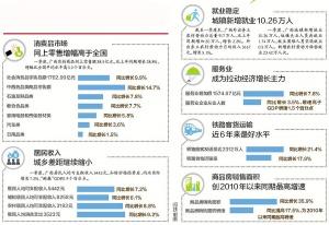 一季度广西GDP同比增长6.3% 居民收入增速跑赢GDP