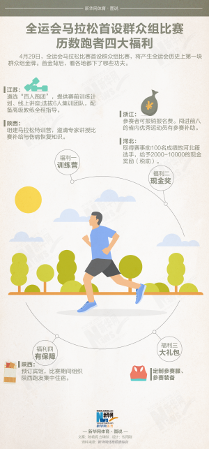 全运会马拉松首设群众组比赛 历数跑者四大福利