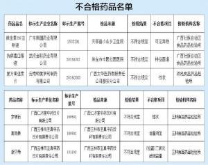 广西抽查检验药品质量 6个批次药品上黑榜(图)