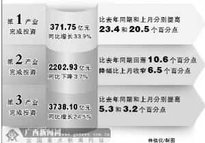 1-5月广西完成投资6300多亿元 同比增长13.4%
