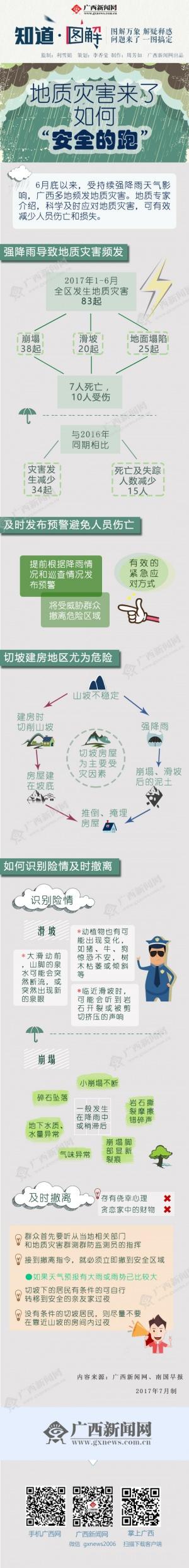 [图解]地质灾害来了 如何