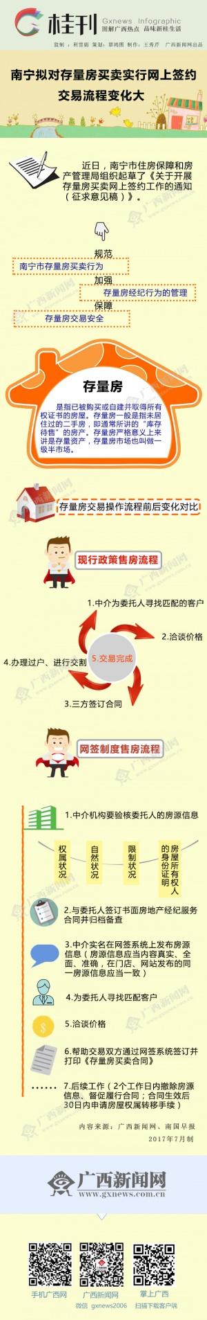 南宁拟对存量房买卖实行网上签约