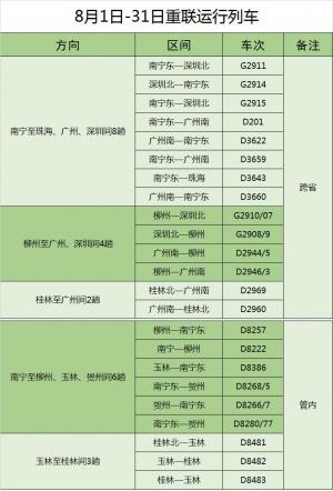 8月1日起南宁铁路局将再重联39趟动车(图)