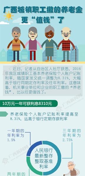 """【桂刊】广西城镇职工缴的养老金更""""值钱""""了"""