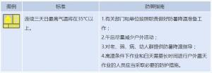 广西壮族自治区发布高温黄色预警