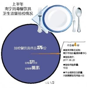 南宁公布消毒餐饮具抽查情况 4份餐具检出大肠菌群
