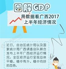 【知道·图解】用数据看广西2017上半年经济情况