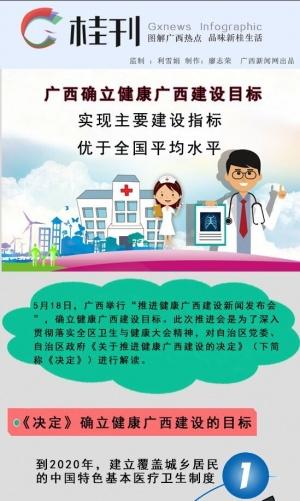 【桂刊】广西确定健康广西建设目标