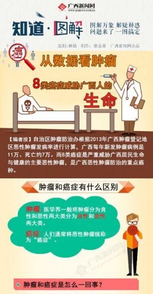 【图解】这8类癌症威胁广西人的生命