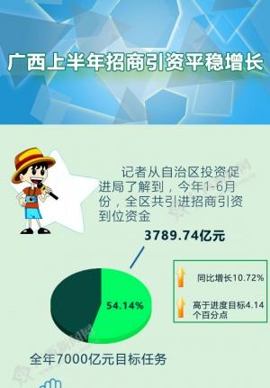 图解:一图让你了解广西上半年招商引资情况