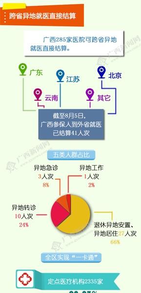 【桂刊】广西参保人在31省份住院可直接结算