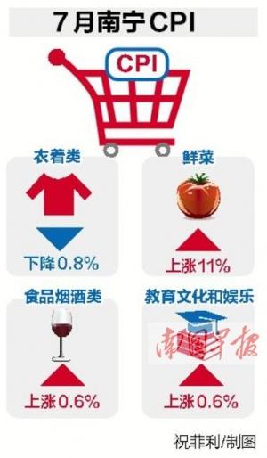 7月南宁CPI同比上涨3% 全国36个大中城市排名第二