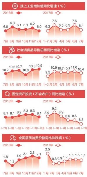 中国经济向好势头持续发展(在国新办新闻发布会上)