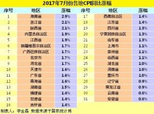 各地物价怎样?28省份7月份CPI涨幅低于2%