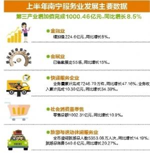 上半年南宁市第三产业同比增长8.5% 快递业增速最猛