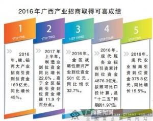 广西招商引资三年行动计划实施进展盘点