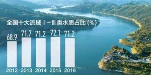 五年来全国十大流域Ⅰ—Ⅲ类水质占比呈上升趋势