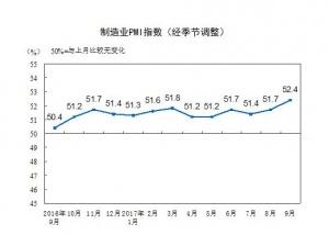 9月中国制造业PMI为52.4% 创近年新高