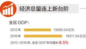 大数据看广西变迁 5年来全区GDP年均增长8.5%(图)