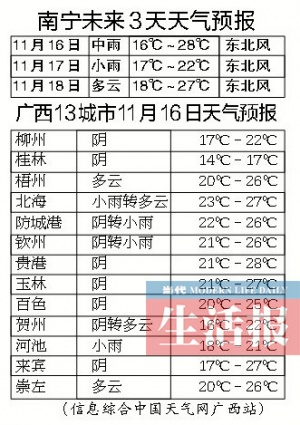 冷空气将给桂东北带来寒潮 南宁最高温或跌至14℃