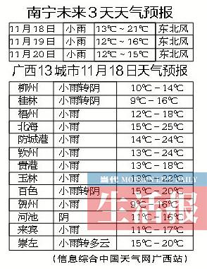 广西天气开启速冻模式 降温明显注意保暖
