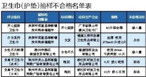 广西抽检卫生巾合格率仅87.18% 选购时别光看价格