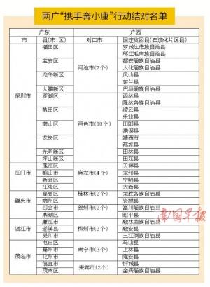 携手奔小康 广东5市结对帮扶广西33个贫困县(图)