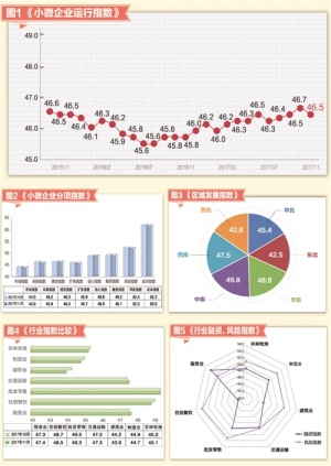 """""""中国邮政储蓄银行小微企业运行指数""""报告"""