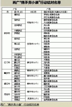 广西出台政策推进粤桂扶贫协作 包含13项优惠措施