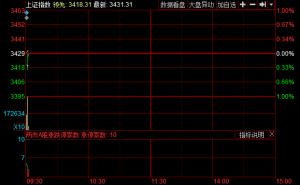 开盘:沪指平开报3428.95点 区块链领跌