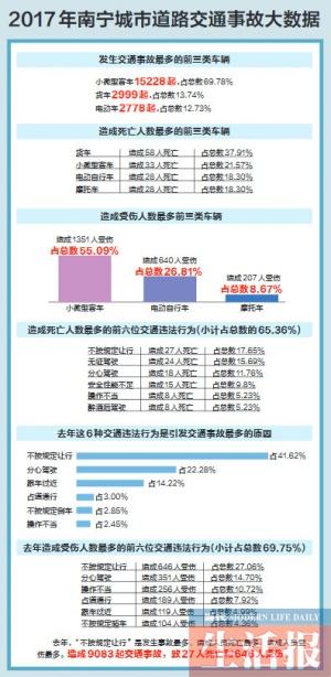 南宁交警公布2017年城市道路交通事故大数据(图)