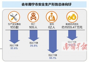 南宁2017年发生各类生产安全事故155起 同比下降
