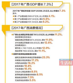 """2017年广西经济""""成绩单""""出炉 GDP达20396.25亿元"""