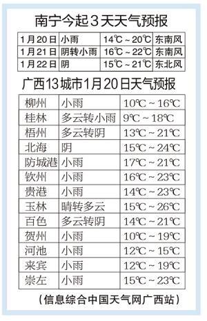 未来一周冷空气势力偏弱 广西以阴天或雨天为主